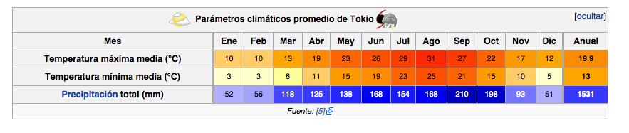 Clima en Tokio