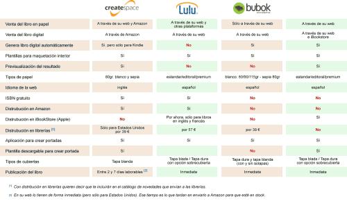 Comparativa de plataformas de autoedición