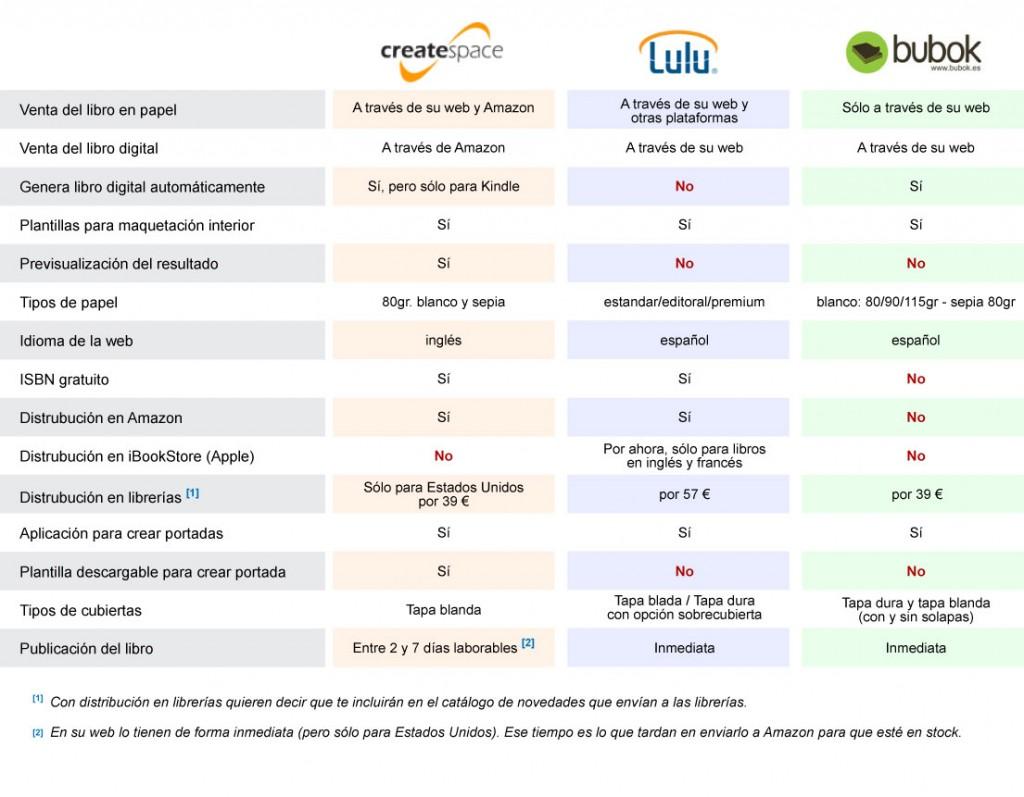 Tabla comparativa de las distintas plataformas de autoedición